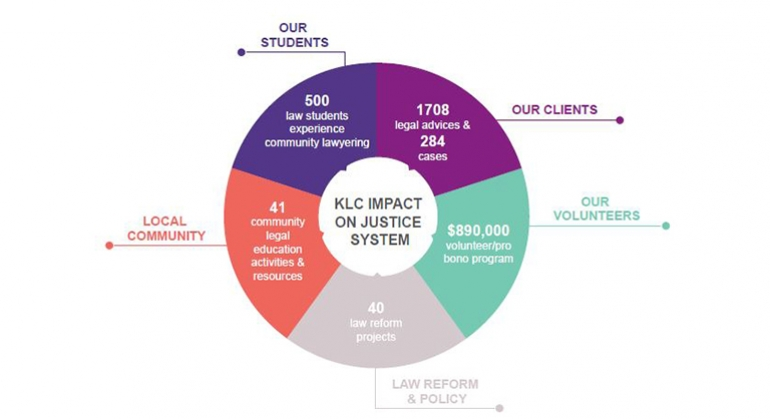 Graph of KLC Impact on Clients