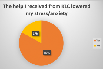 Impact clients stress